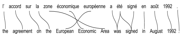 Figure 6. Exemple de traduction Français-Anglais.
